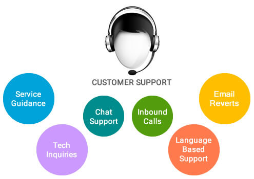 Rundown Customer Care against Plain Marketing List Building